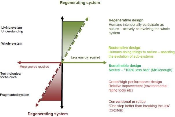 resim2-yenileyici-rejeneratif-tasarim-yaklasimin-begum